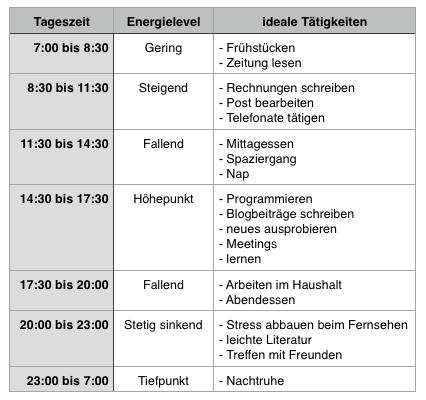 Am Energielevel orientierter Tagesplan